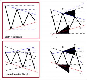 EWM Triangle CT ET